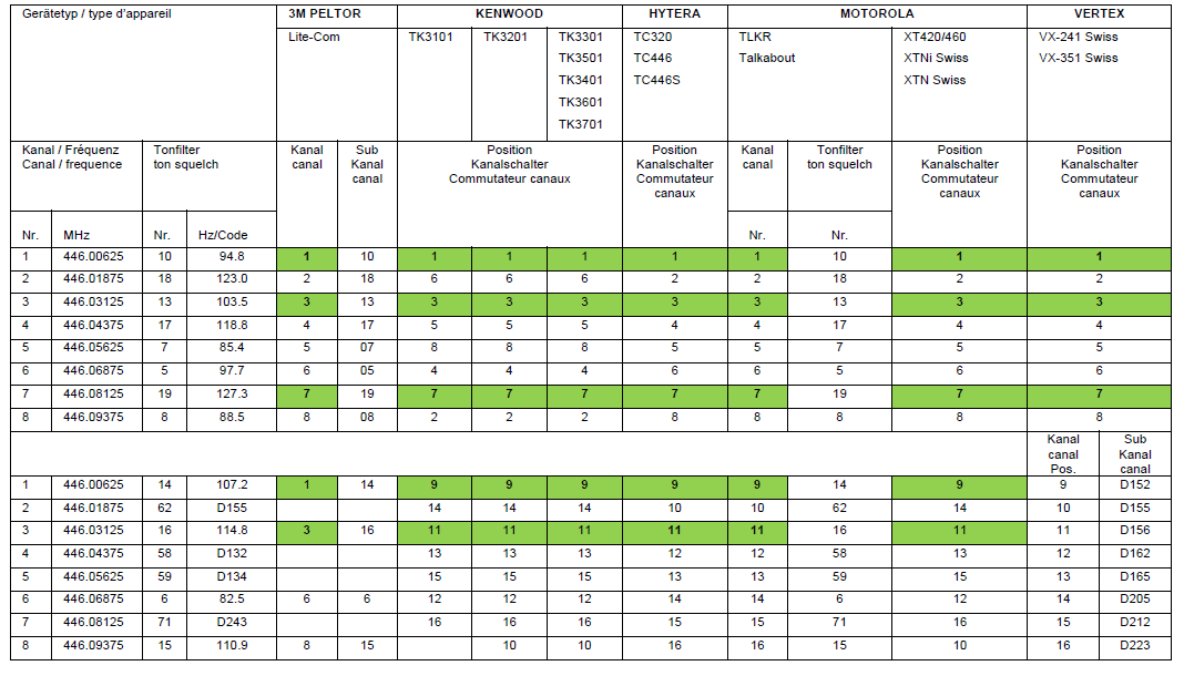 PMR446_Frequenzliste